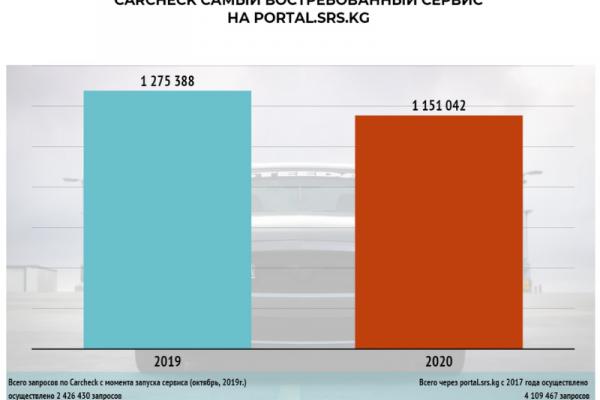 Онлайн сервис ГРС «Carcheck» - более 2,5 млн запросов за год